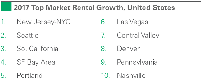 2017 Top Market Rental Growth, United States