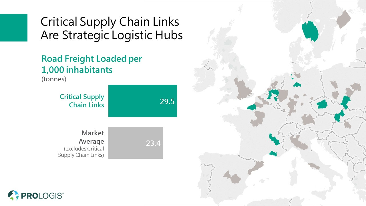 Kritische Glieder der Supply Chains