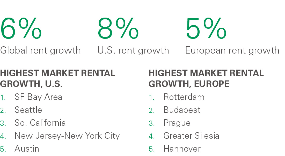 2018 Rent Index Growth Figures