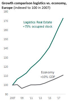 Graph Continued momentum for European logistics real estate in 2019
