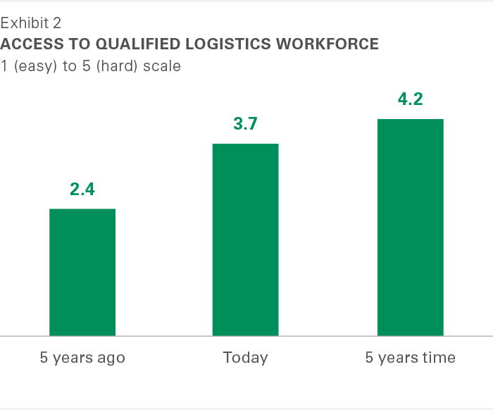 Exhibit 2: Access to qualified logistics workforce