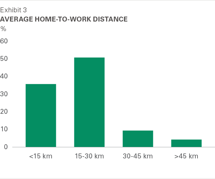 Exhibit 3: Average home-to-work distance
