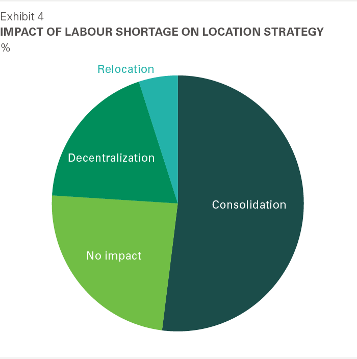 Exhibit 4: Impact of labour shortage on location strategy