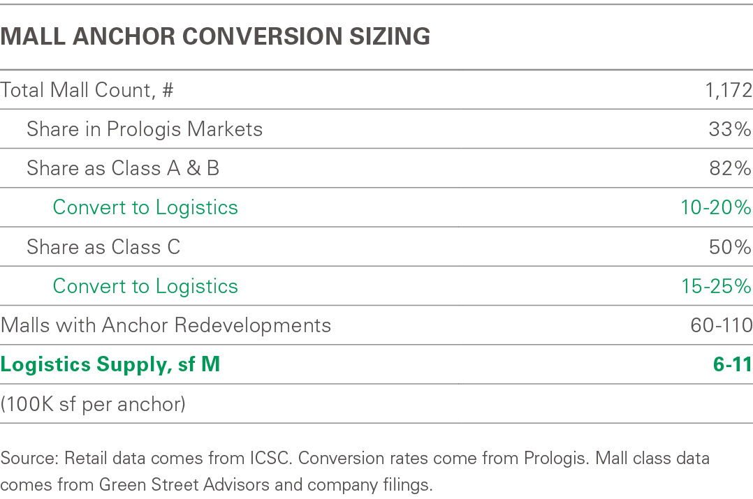 Market-1111_2_Mall-Anchor Conversion 1