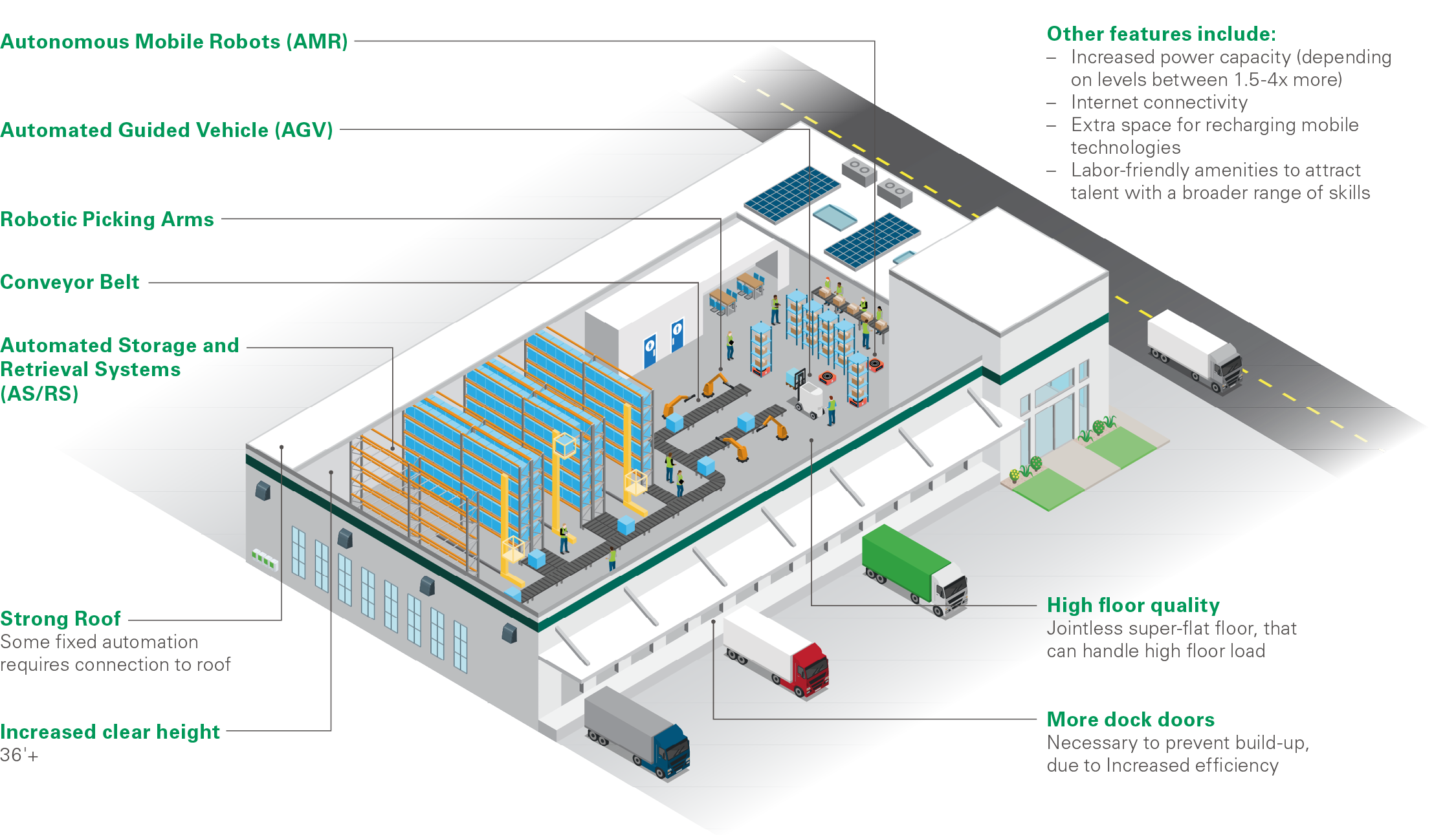 Prologis Research - Automation requirements