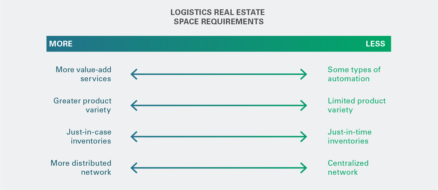 Automation and Logistics Real Estate #2