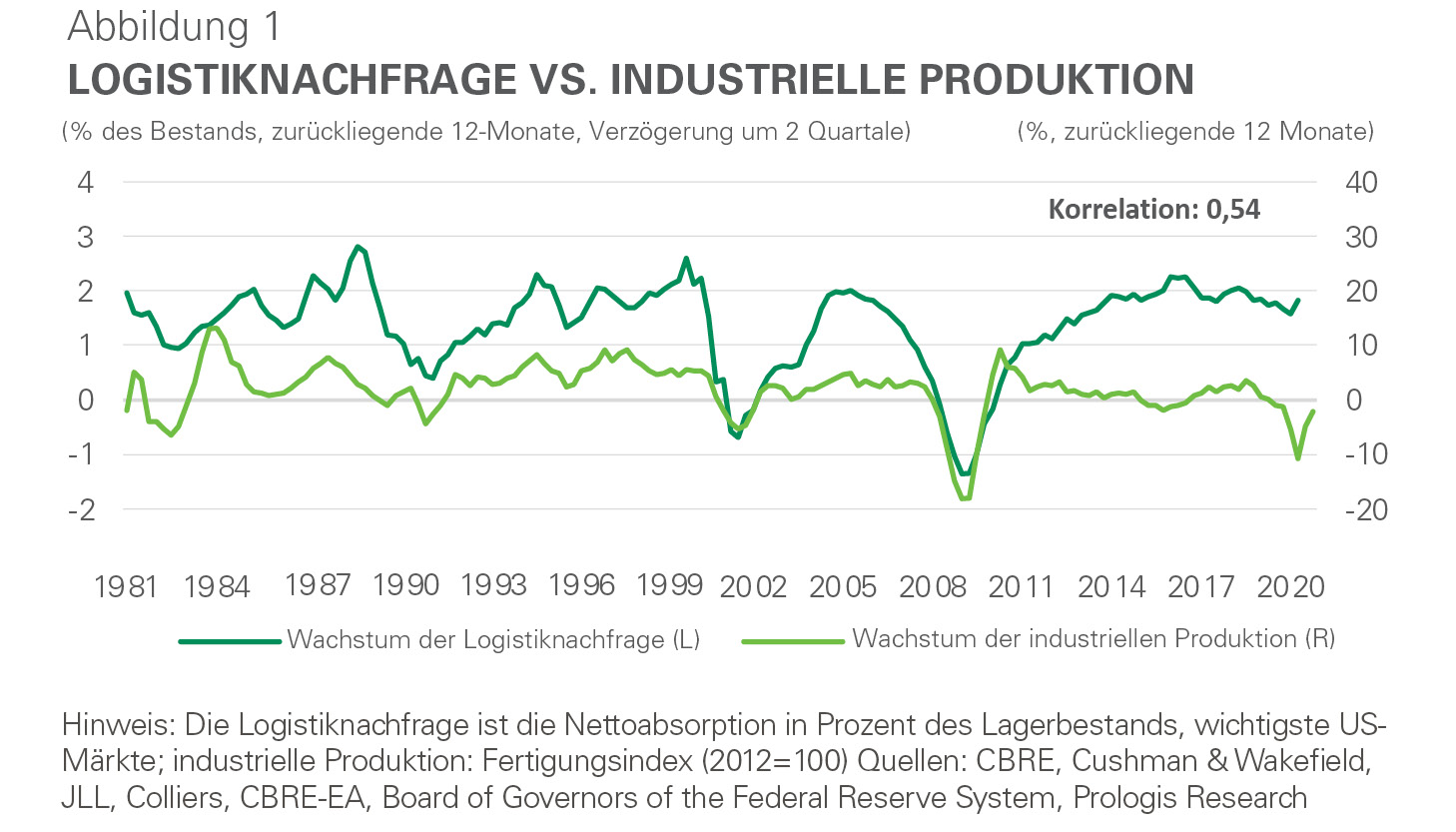 Infografik - Logistiknachfrage vs. Industrielle Produktion