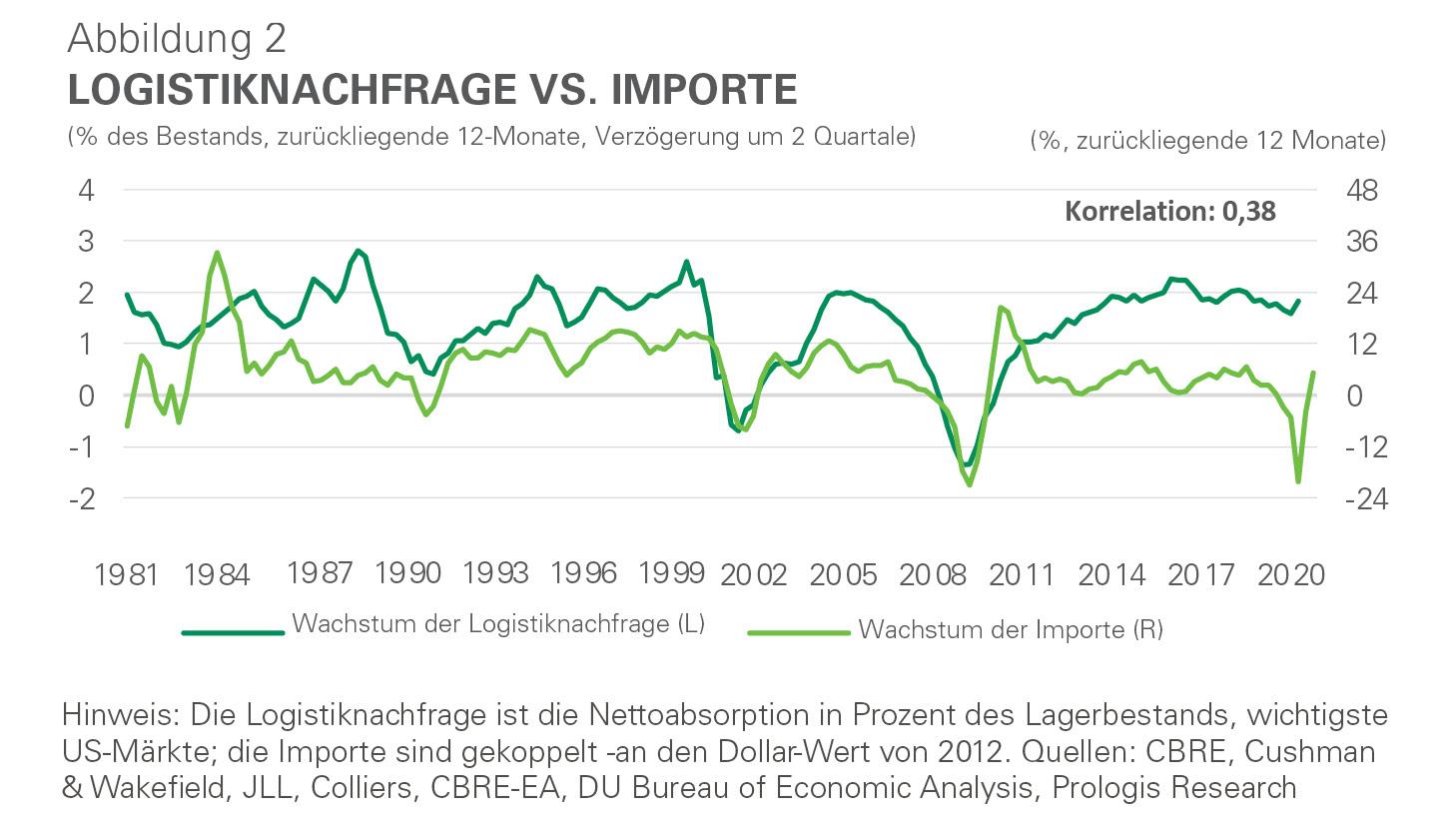 Infografik - Logistiknachfrage vs. Importe