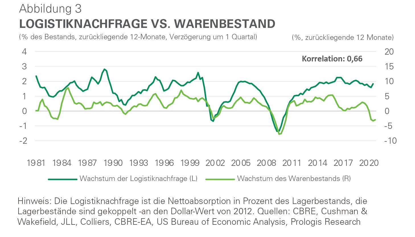 Infografik - Logistiknachfrage vs. Warenbestand