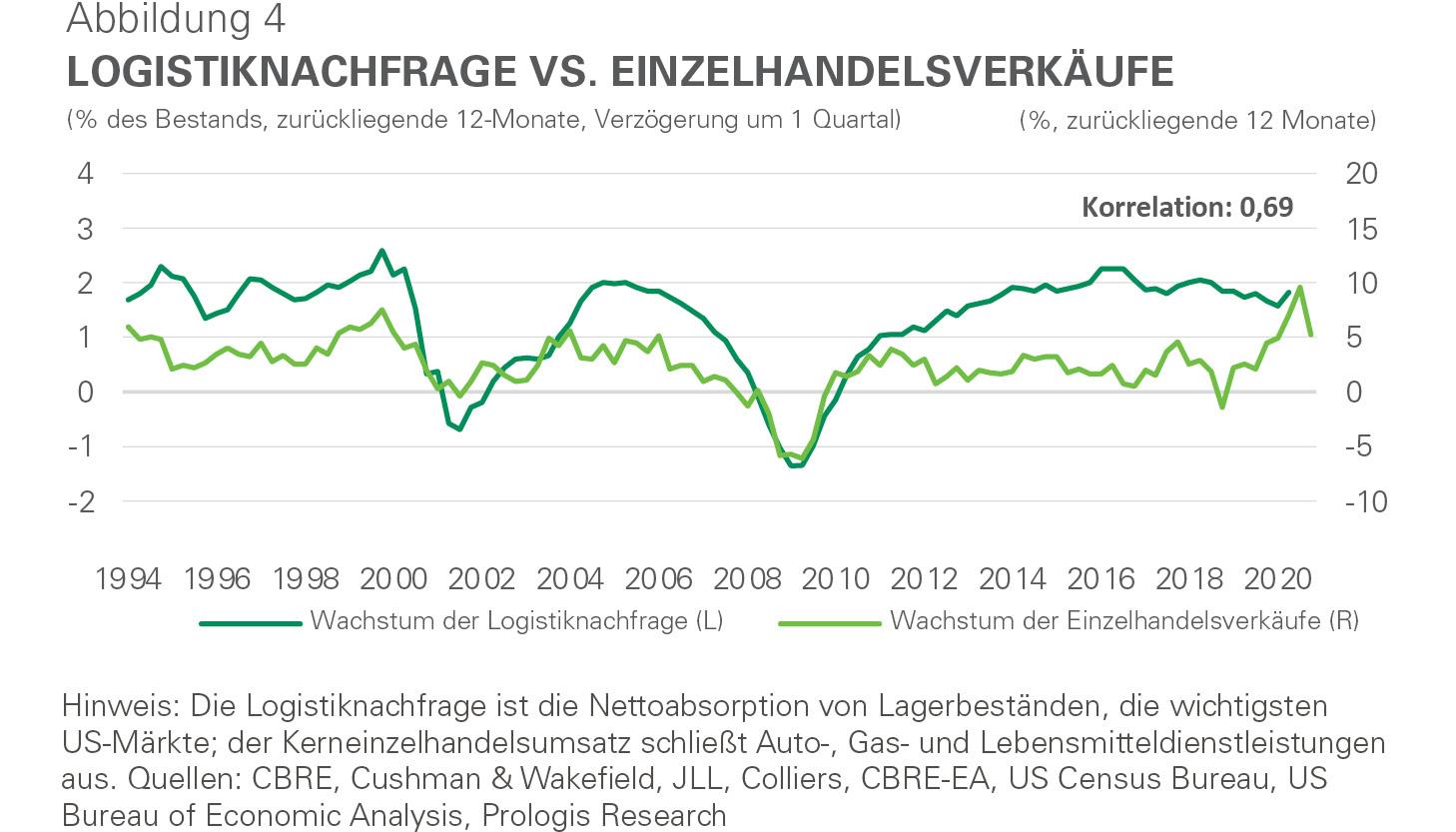 Infografik - Logistiknachfrage vs. Einzelhandelsverkäufe