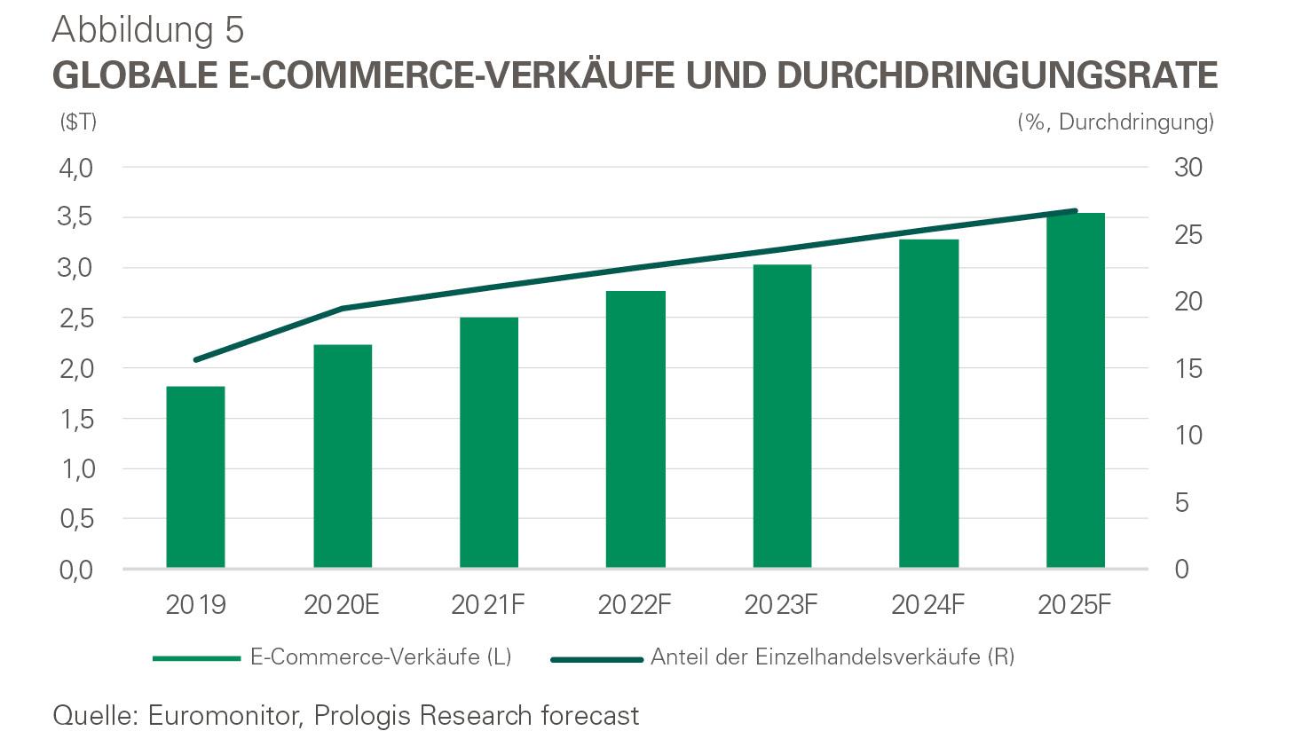 Infografik - Globale E-Commerce-Verkäufe und Durchdringungsrate