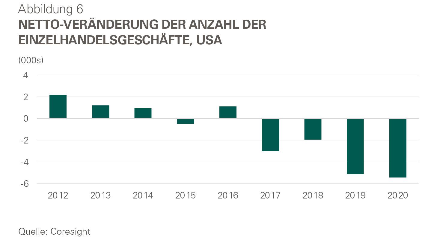 Infografik - Netto-Veränderung Anzahl Einzelhandelsgeschäfte USA