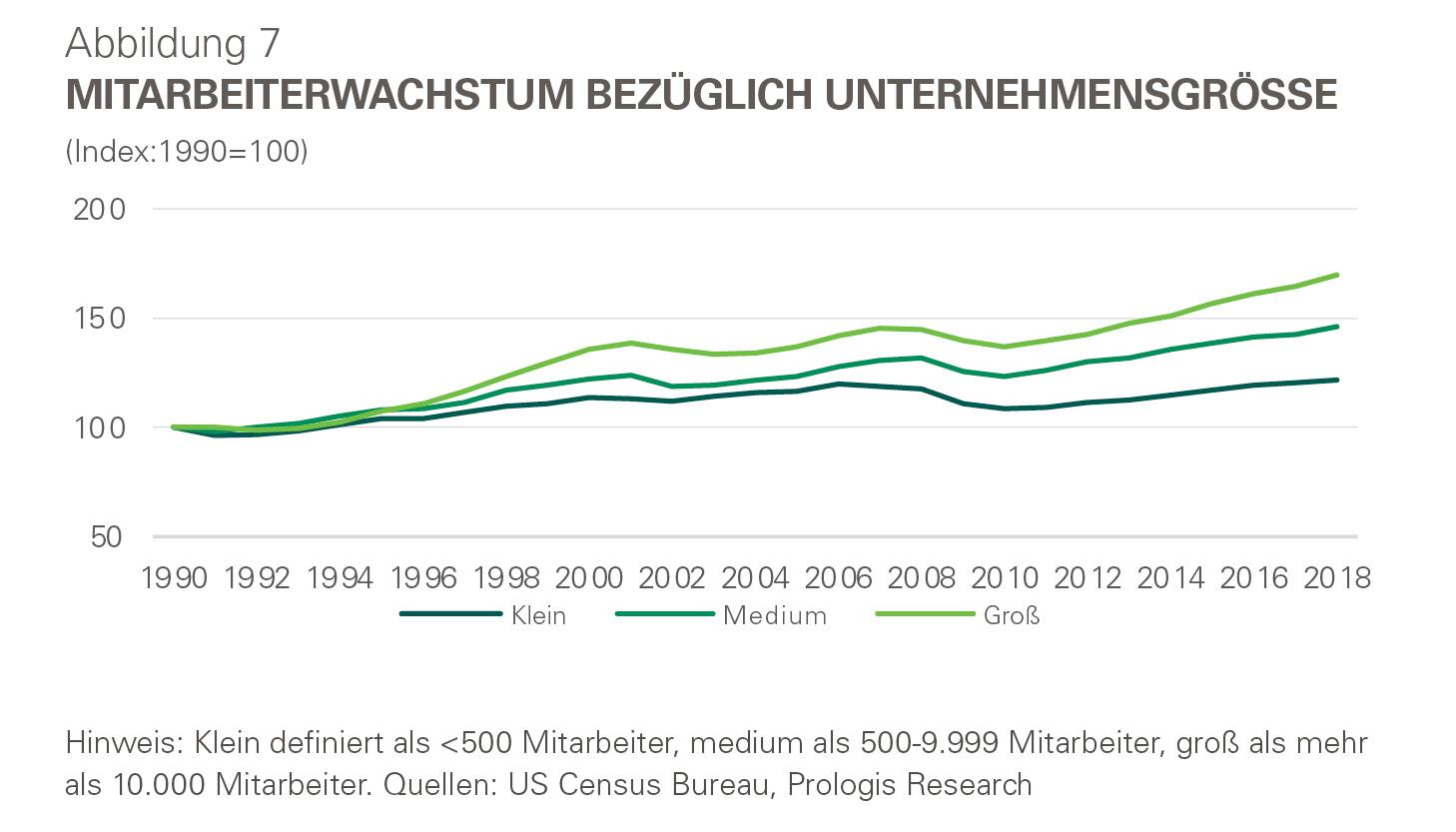 Infografik - Mitarbeiterwachstum bezüglich Unternehmensgröße