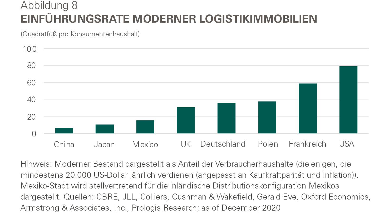 Infografik - Einführungsrate moderner Logistikimmobilien