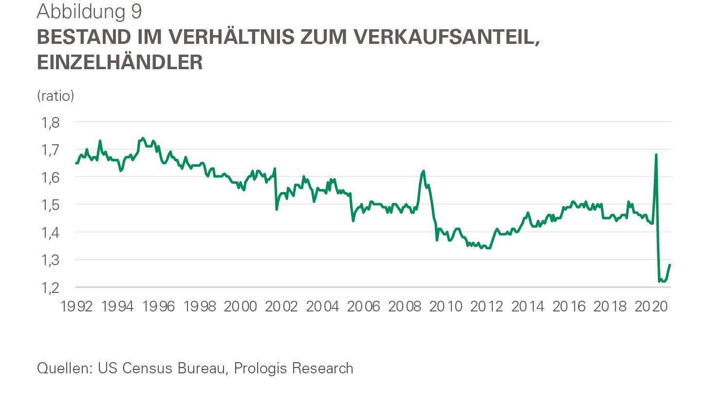 Infografik - Bestand im Verhältnis zum Verkaufsanteil Einzelhändler