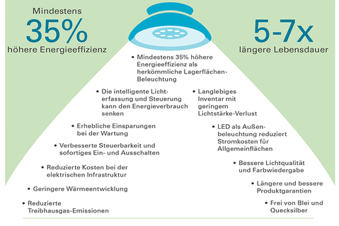 Prologis Infografik LED
