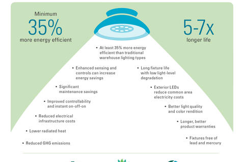 Prologis Advantages of LED