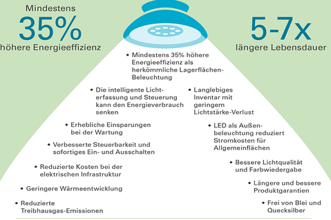 Prologis LED Infografik