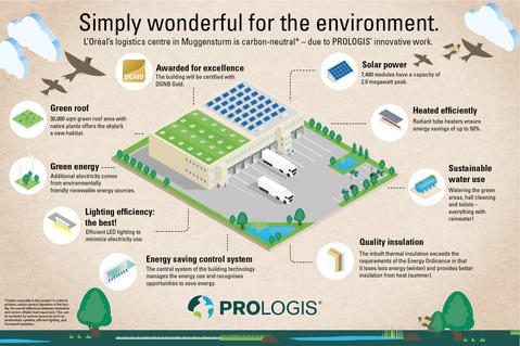 Prologis Infographic Carbon Neutrality