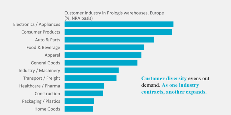 Prologis Research: Customer Industry in Prologis warehouses