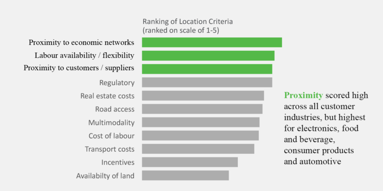 Prologis Research: Ranking of Location Criteria