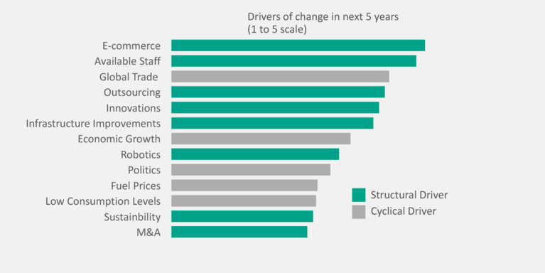Prologis Research: Drivers of change in the next 5 years