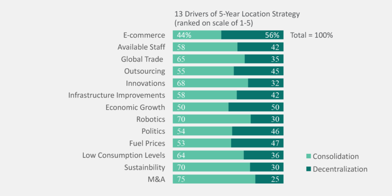 Prologis Research: 13 Drivers of 5-Year Location Strategy